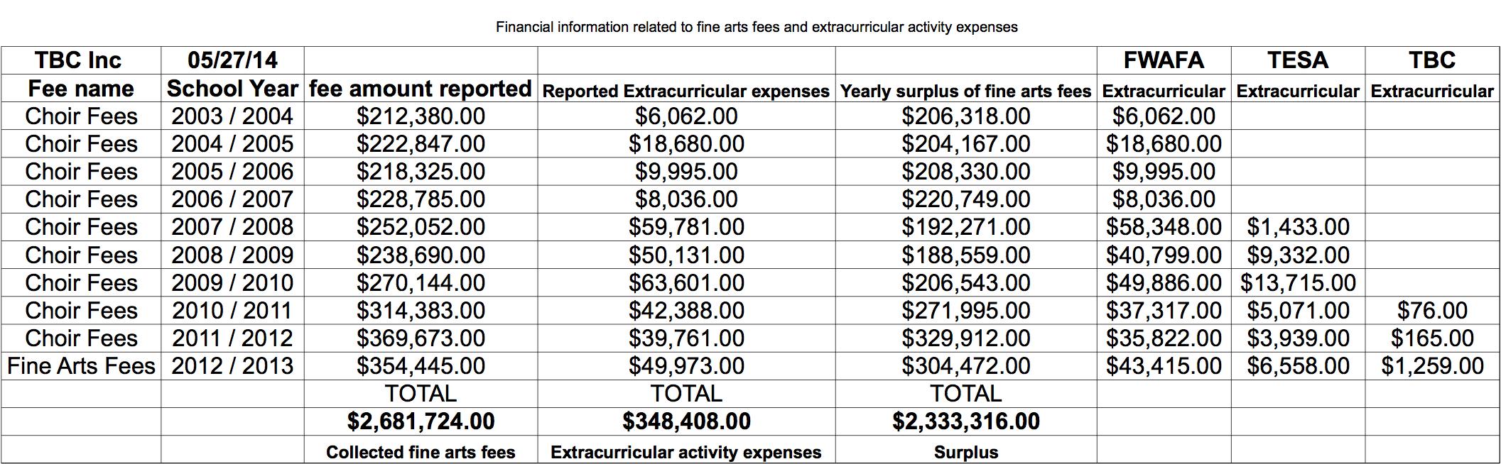 TBC Inc fees